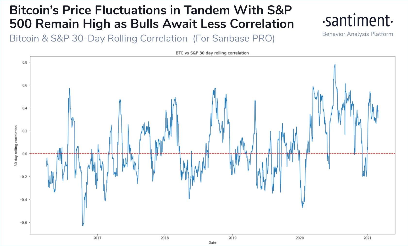 Fluttuazione del prezzo di Bitcoin con l'S&P 500