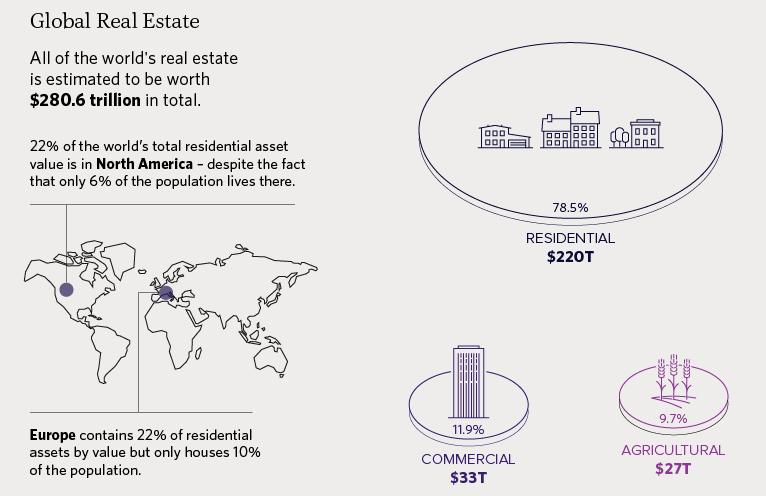 Mercato immobiliare globale