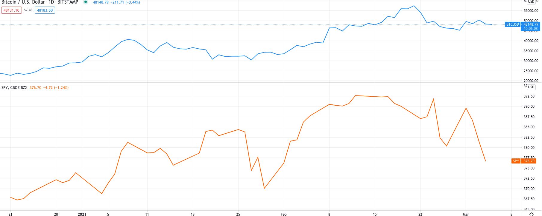 随着美元触及4个月高点,股市下滑:比特币价格为何跌破5万美元