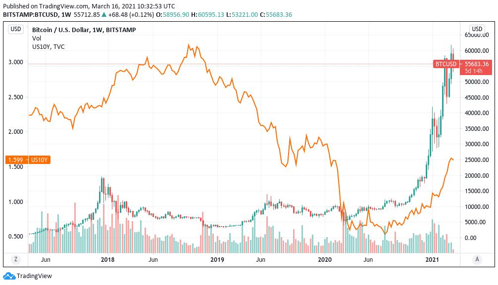 Rendimenti delle obbligazioni a 10 anni statunitensi vs. grafico di BTC/USD
