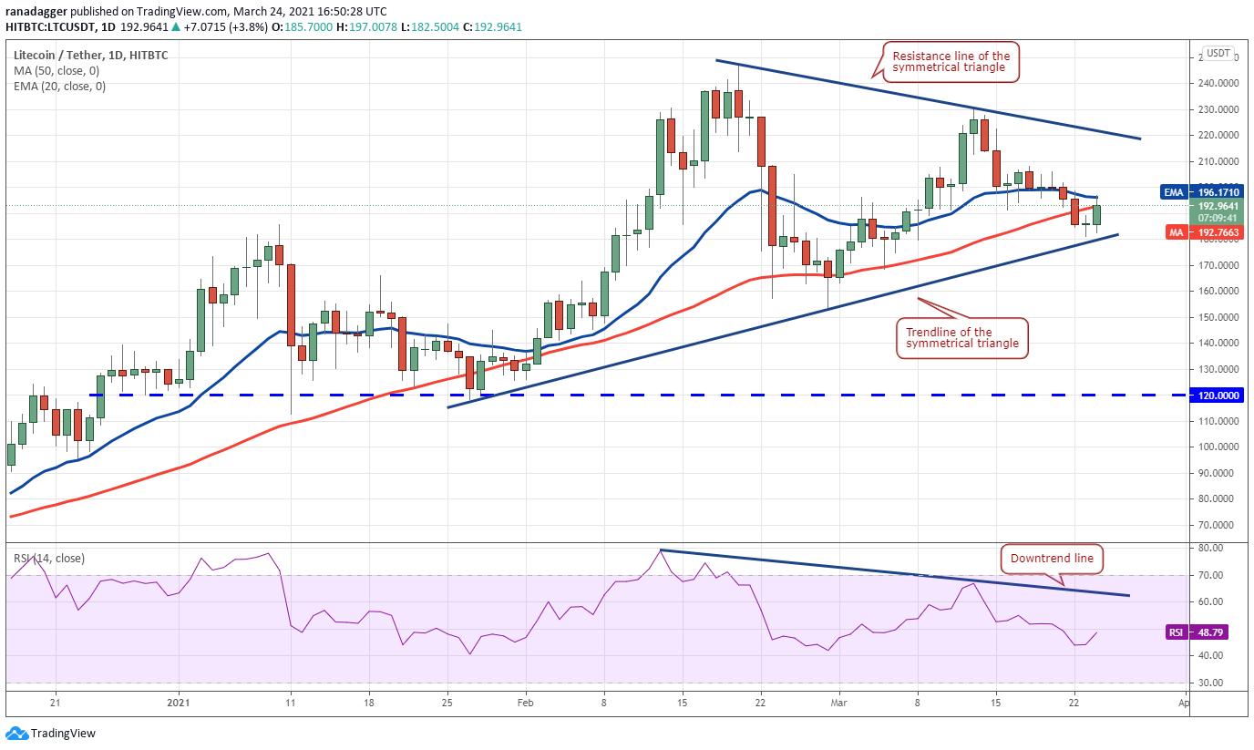 今後数日で下落局面か 仮想通貨チャート分析:ビットコイン・イーサ・XRP(リップル)・ライトコイン
