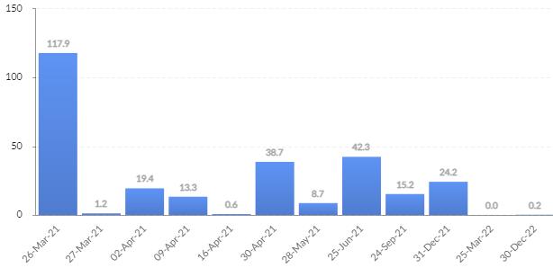 Open interest delle opzioni su BTC suddiviso per data di scadenza