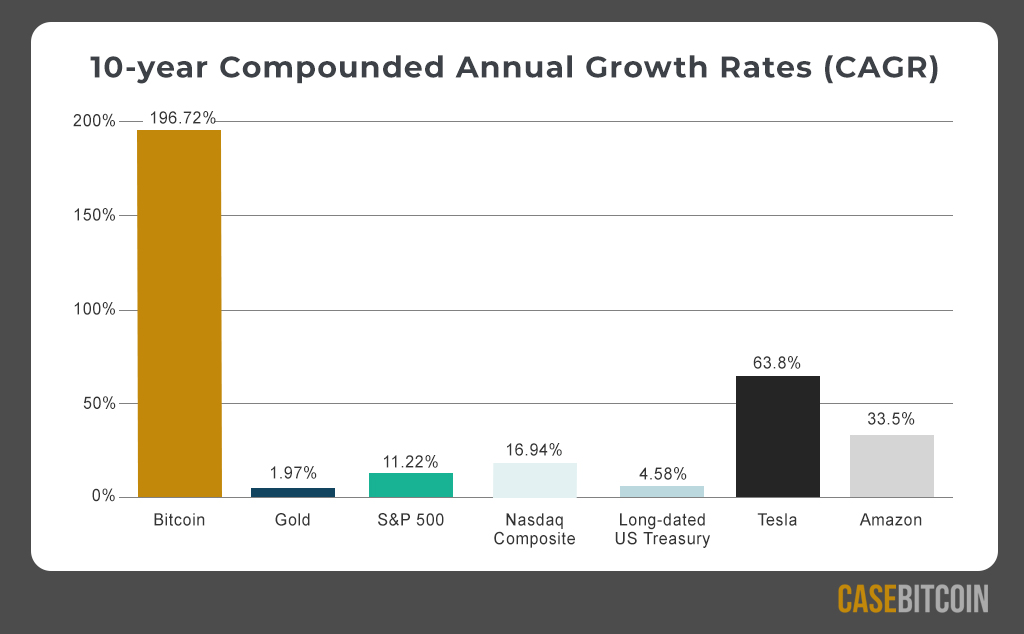 Bitcoin's compound annual growth is 'an unheard-of' 200% CAGR