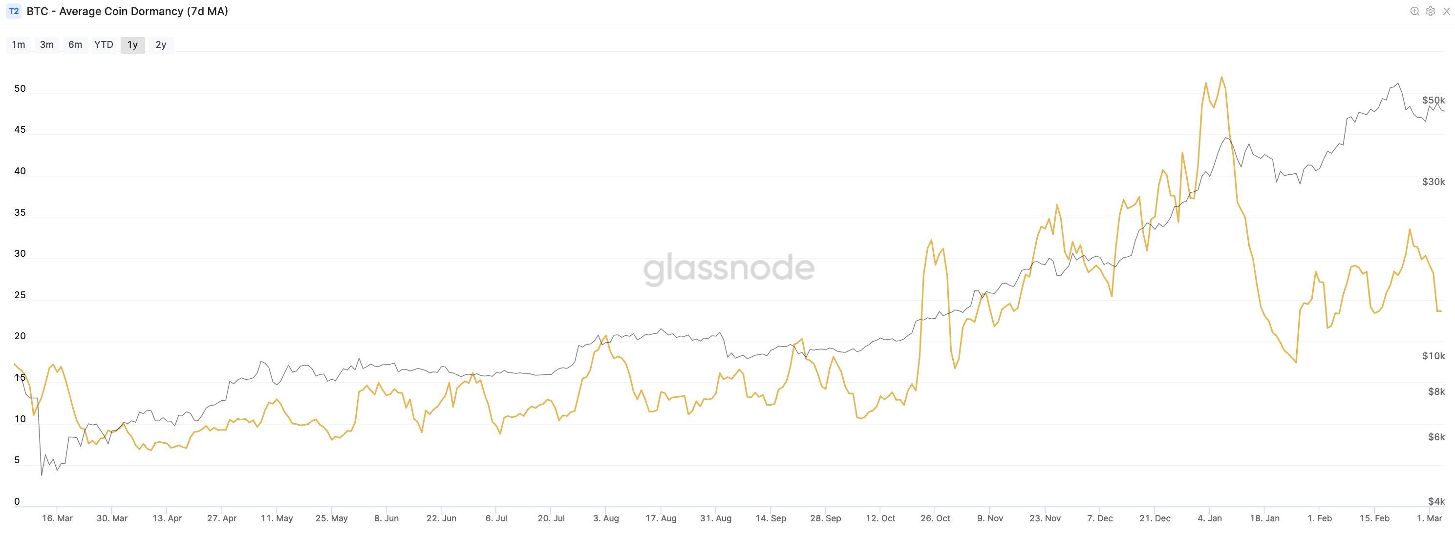 Grafico della dormancy media di Bitcoin