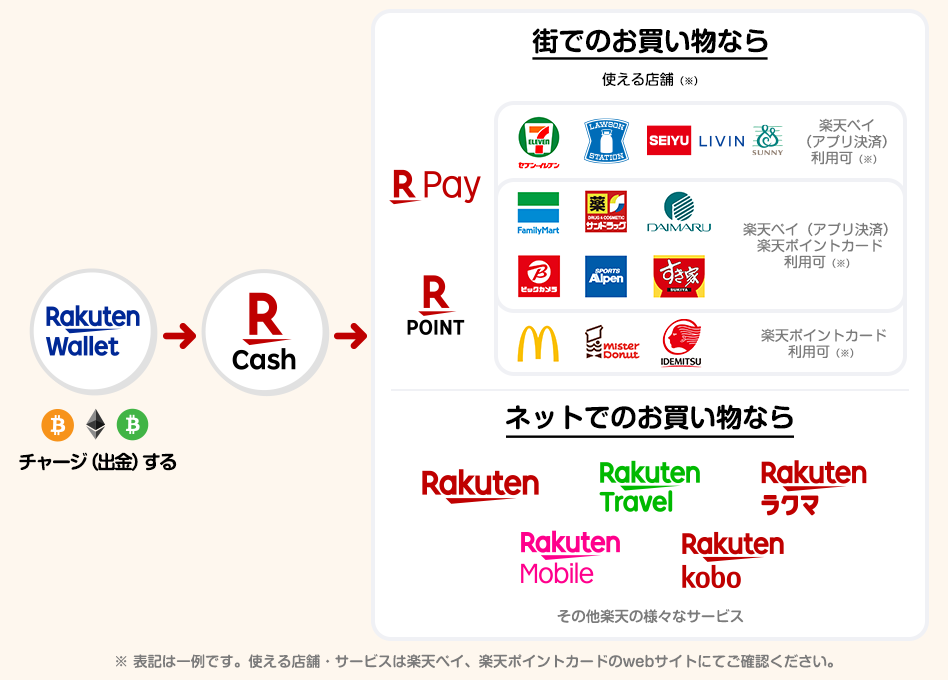 Rakuten's customers can now use Bitcoin for shopping