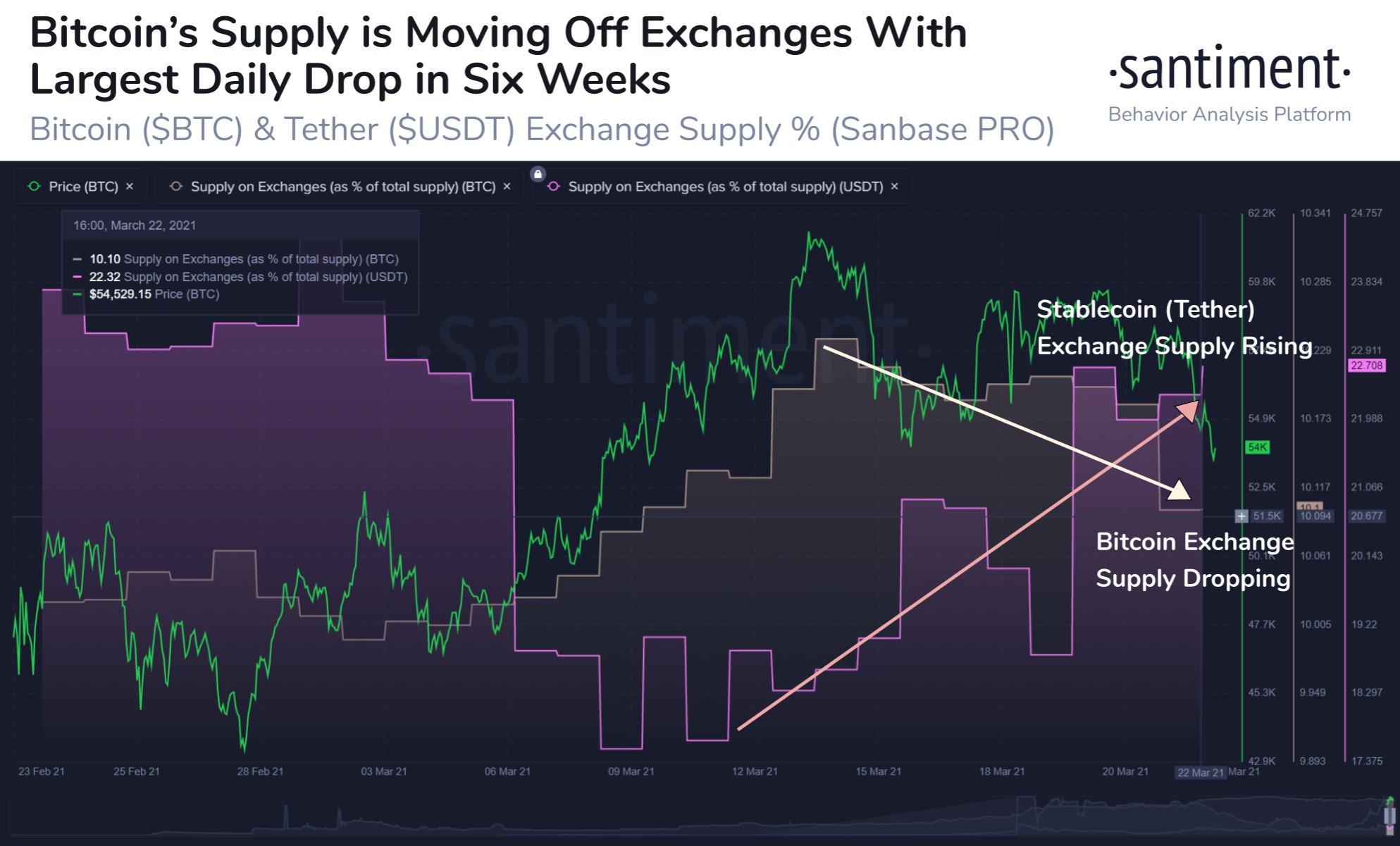 Bitcoin may 'take out' previous $53K lows before bulls regain control, says trader