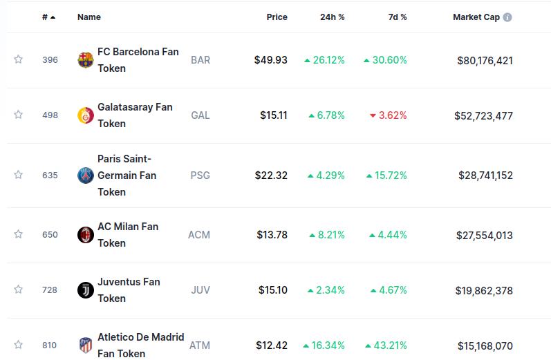 Principali fan token per market cap