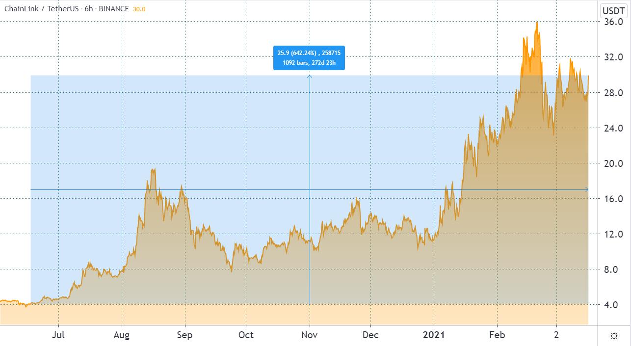 3 key Chainlink price metrics signal LINK is gathering strength