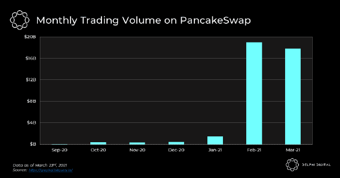 PancakeSwap (CAKE) aims to take a slice out of Uniswap's DeFi dominance