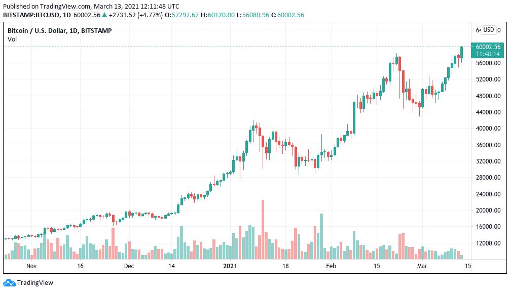 BTC/USD, grafico a un'ora