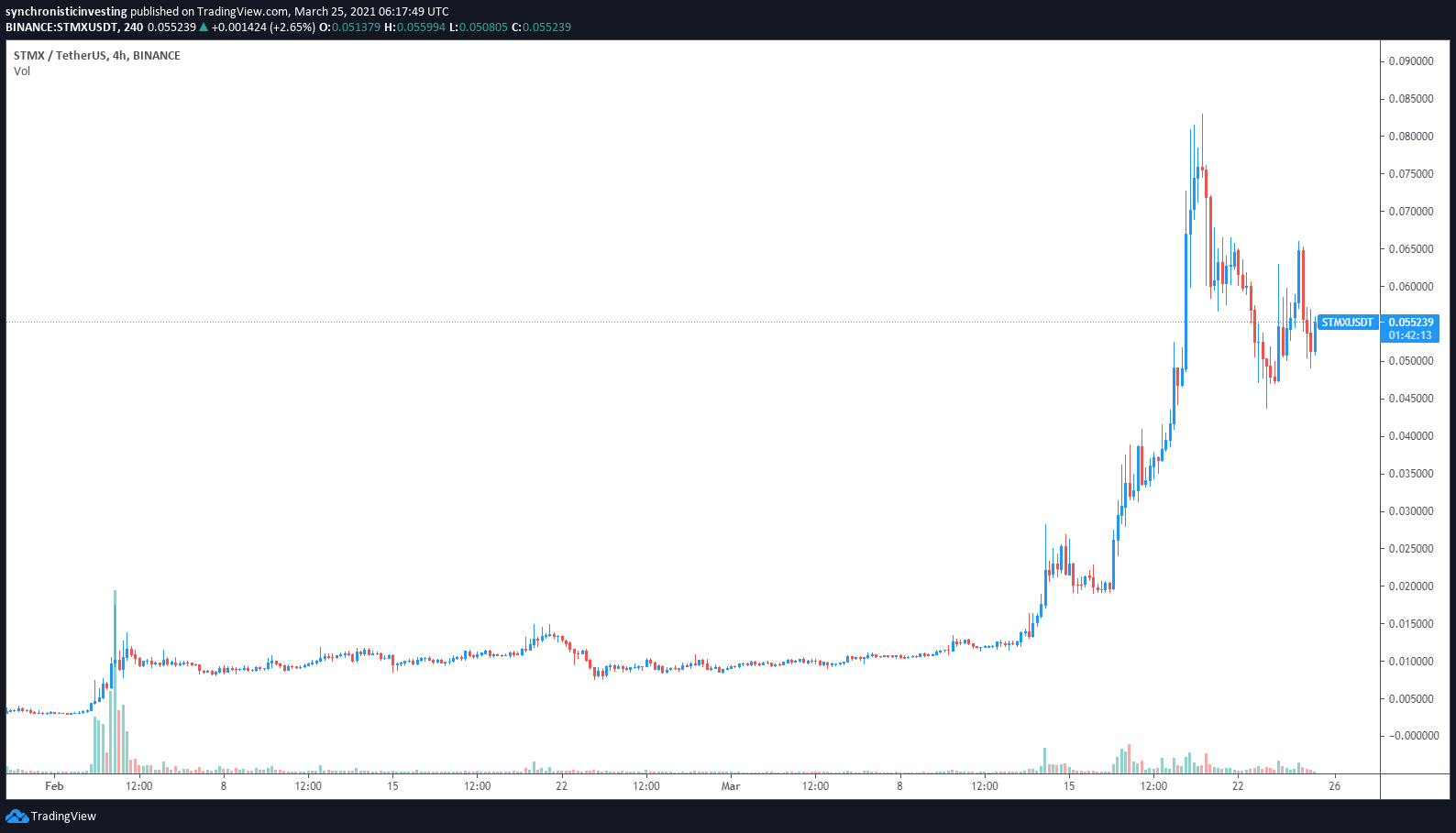 3 reasons why StormX (STMX) price has rallied 2,800% in 2021