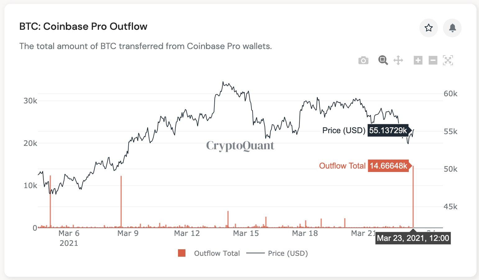 Deflussi di BTC da Coinbase Pro