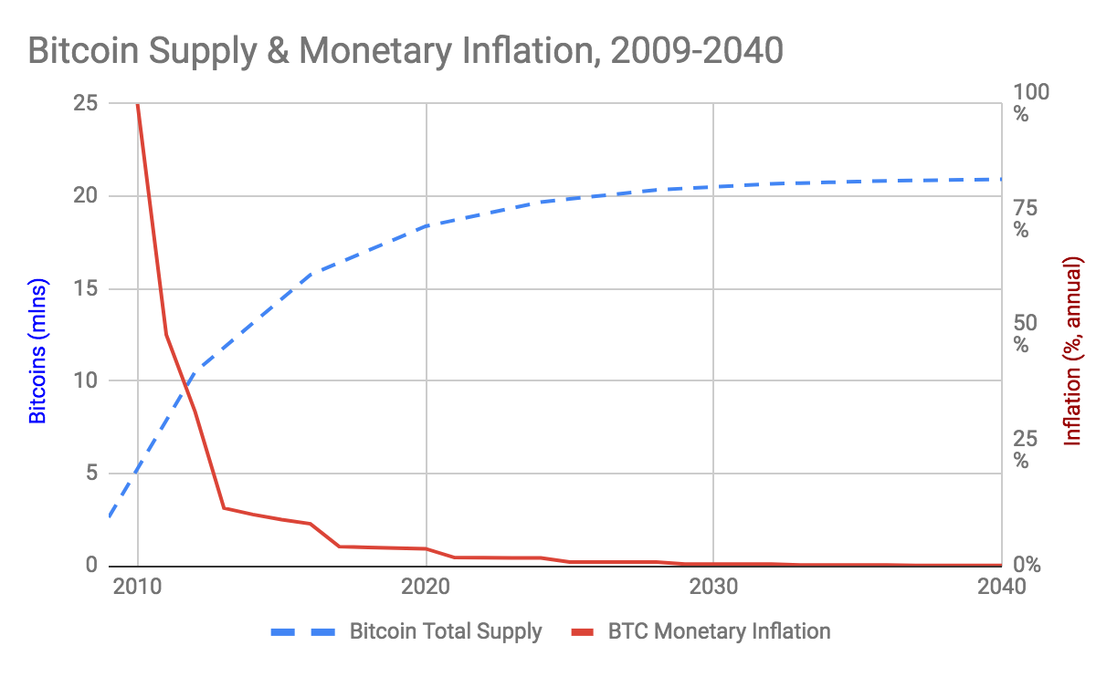 Want to be rich? Data and Bitcoin's supply cap show you only need 0.01 BTC