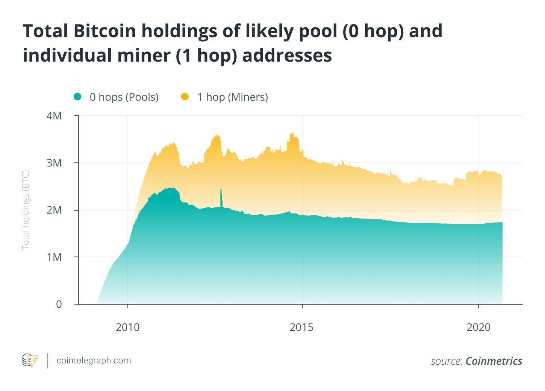 一窥比特币矿商的2020年:采访BTC.顶部是蒋卓尔