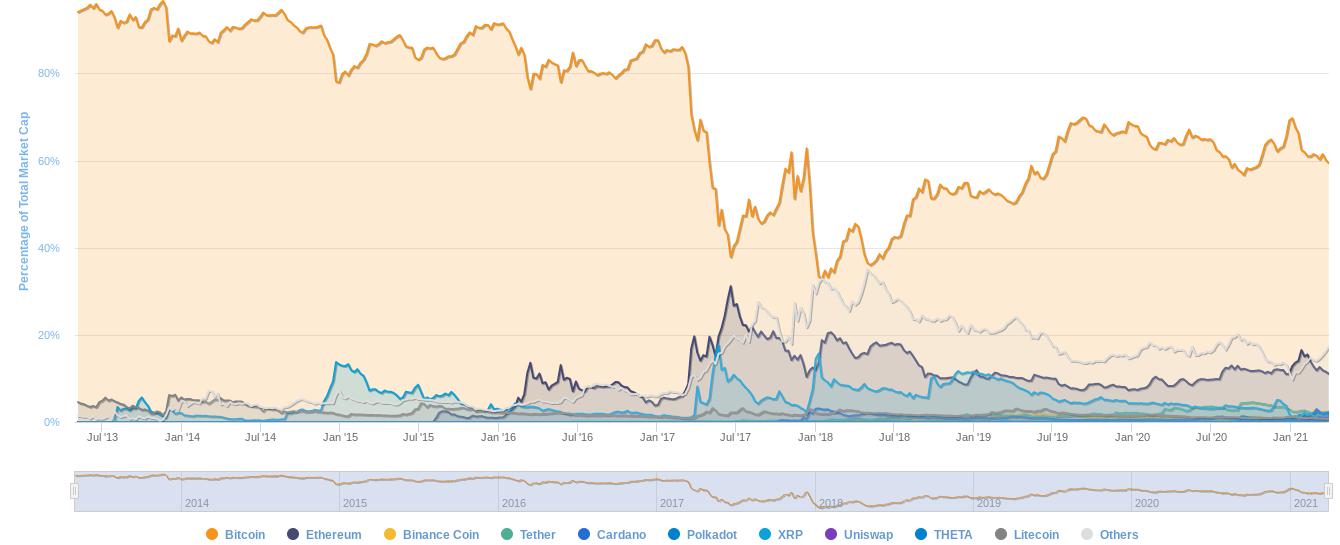 dominanza bitcoin)