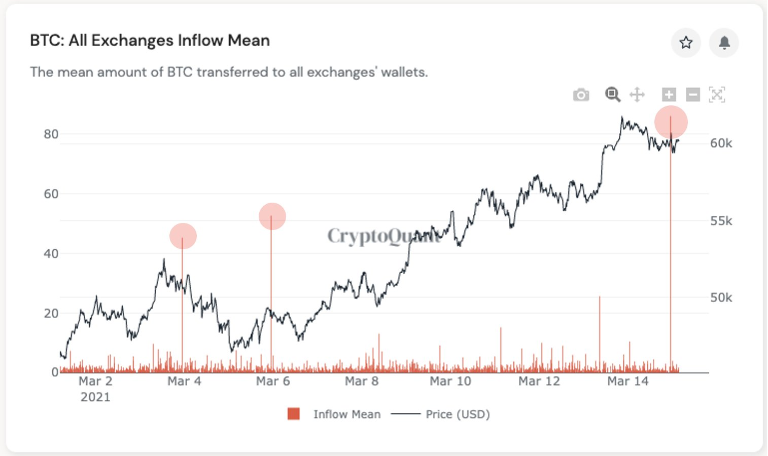 3 reasons Bitcoin fell 6% in 4 hours — Is the BTC price rally at risk?