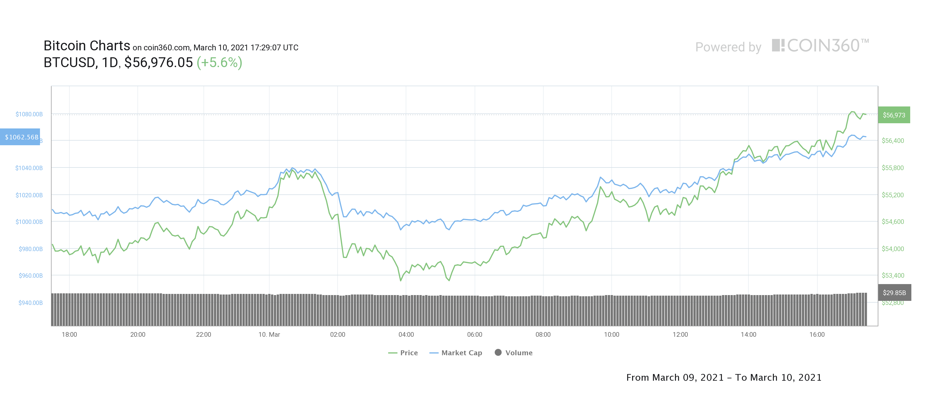 Bitcoin bulls stampede toward $60,000 after a key BTC resistance is broken