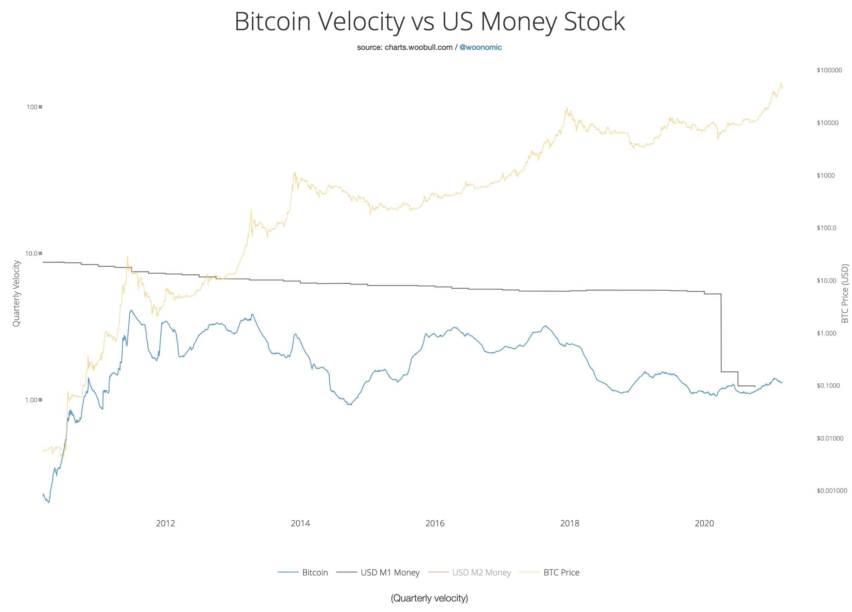 Velocità di Bitcoin vs. massa monetaria dell'USD