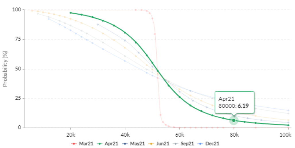 Options traders target $80K by May, Skew suggests just 6% chance they're right
