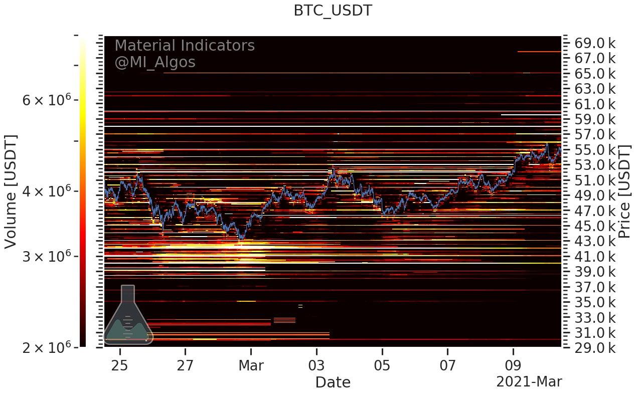 Livelli di supporto e resistenza di BTC/USD (Binance)