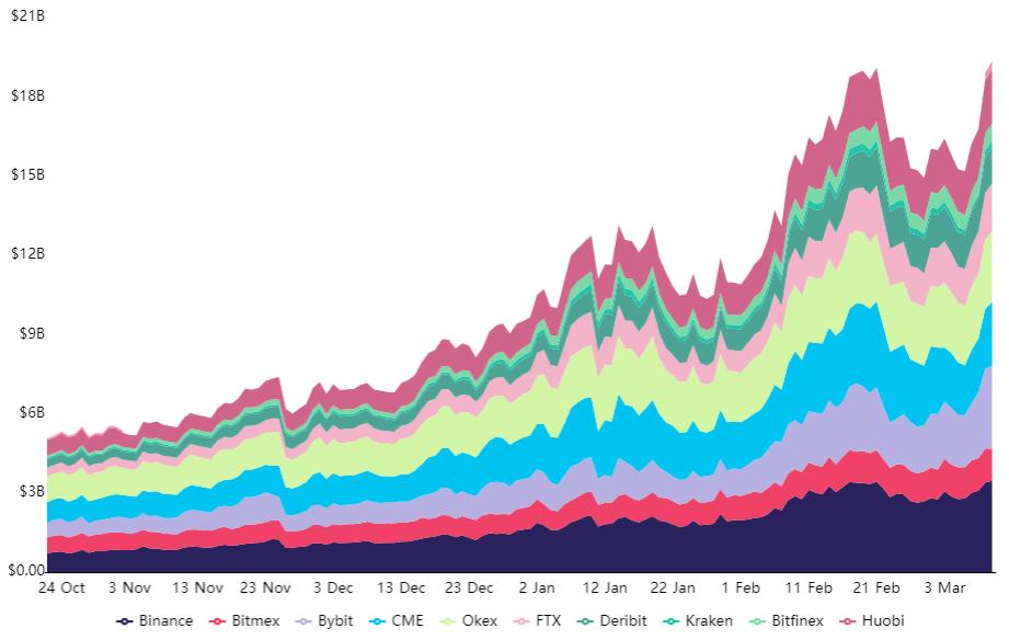 3 key Bitcoin price metrics signal this 'healthy' rally has room to run