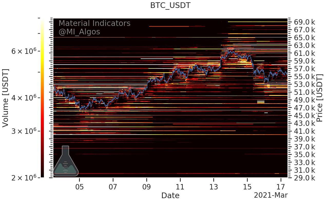 Interesse d'acquisto e di vendita in BTC/USD (Binance)