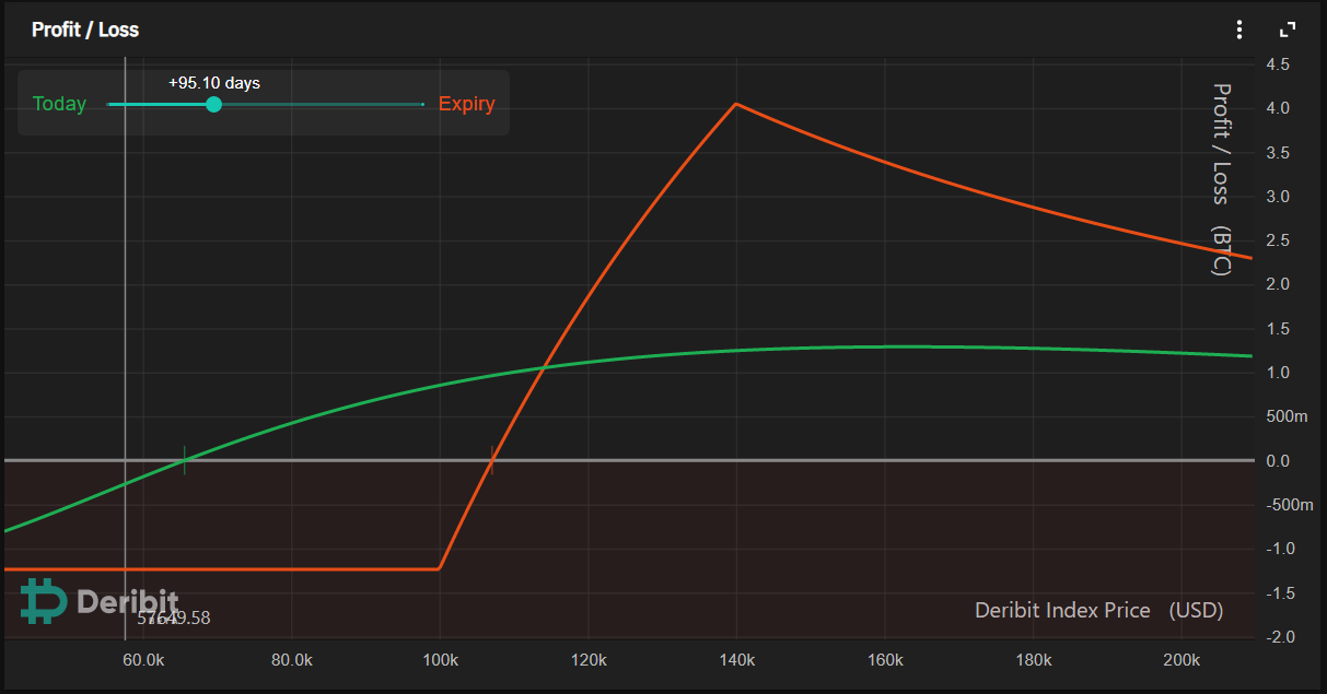 Simulazione dello spread per le opzioni su BTC