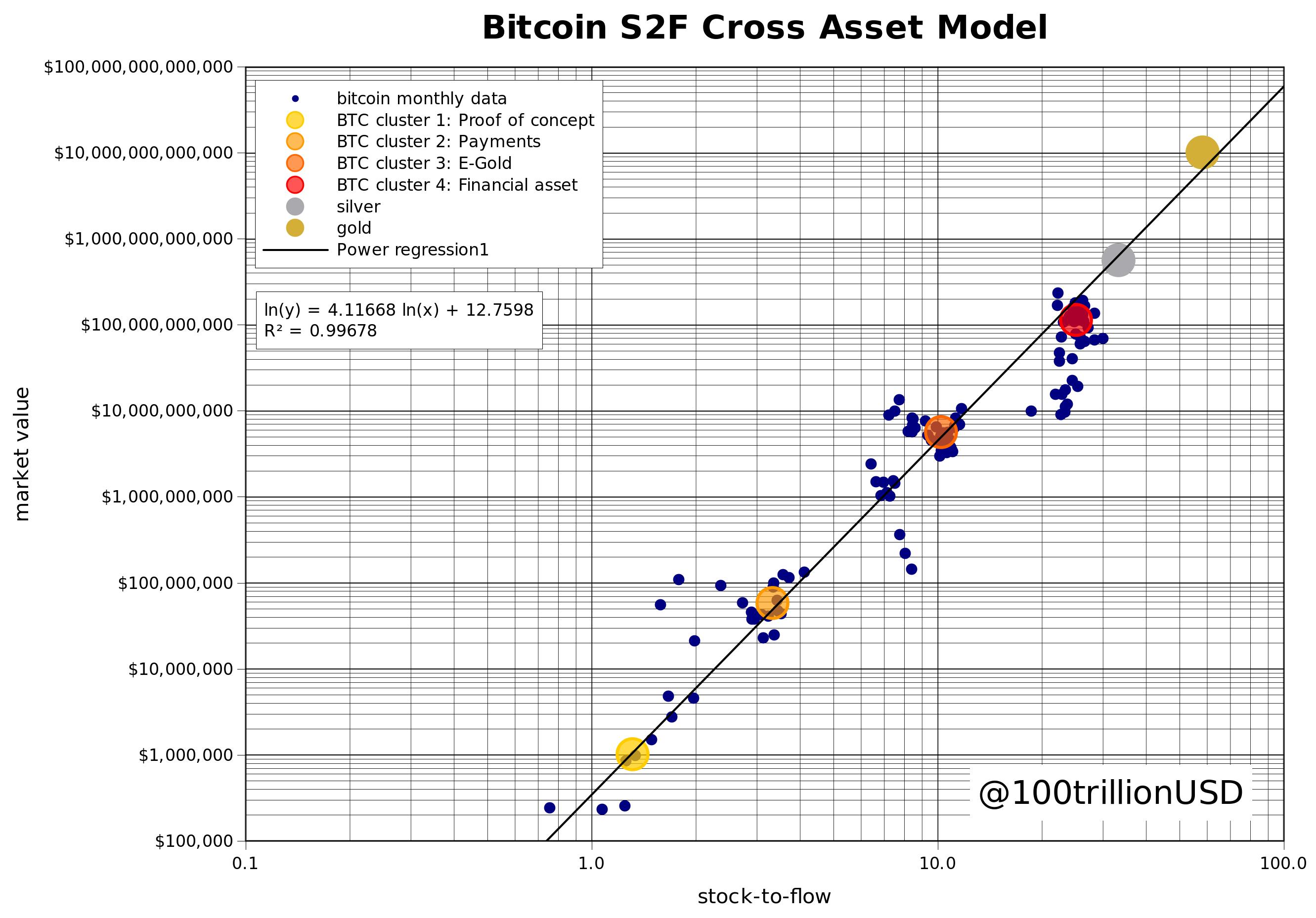 Il modello stock-to-flow