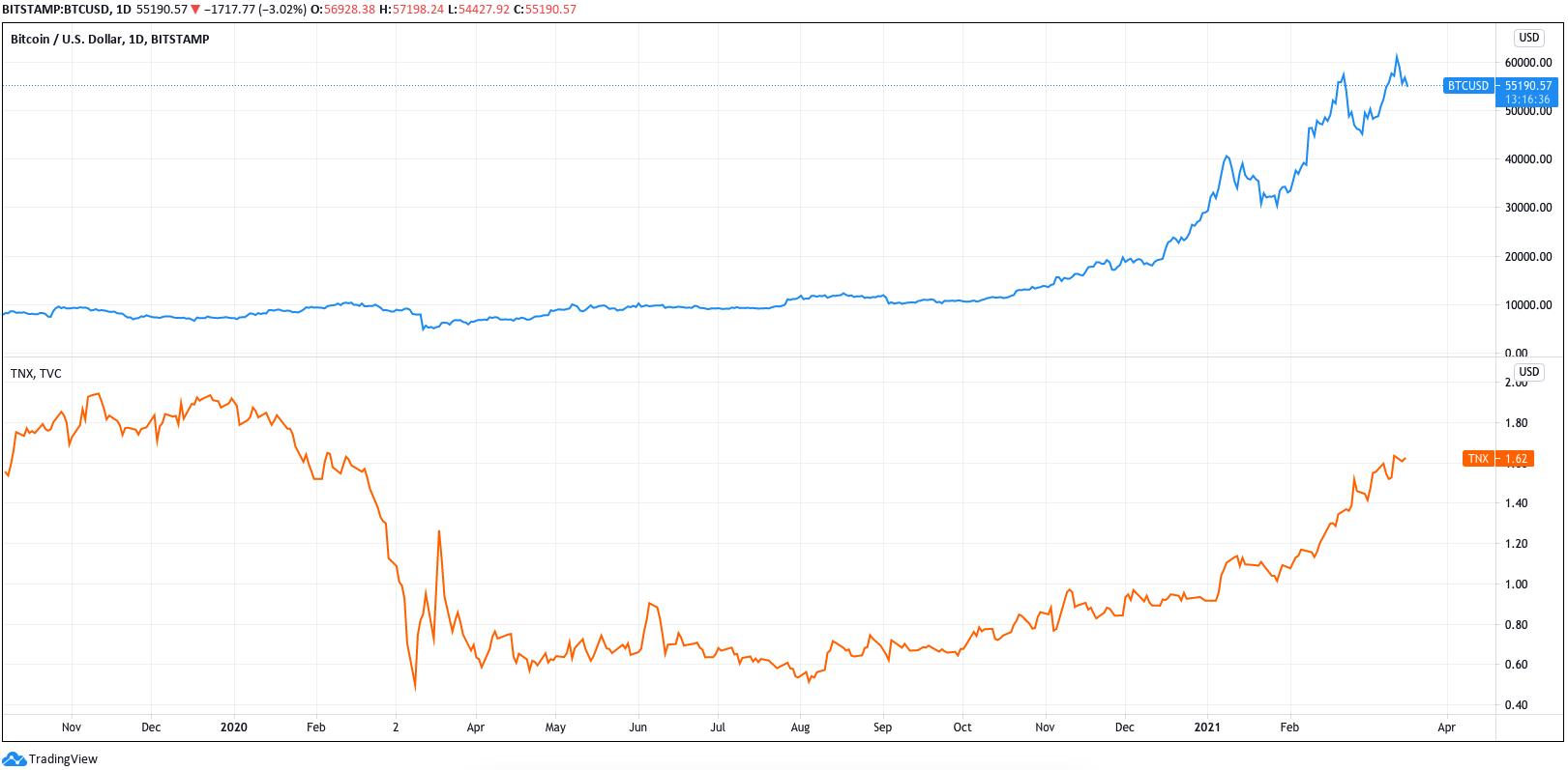 Grafico di BTC/USD (blu) vs. rendimenti U.S. treasury a 10 anni (arancione)
