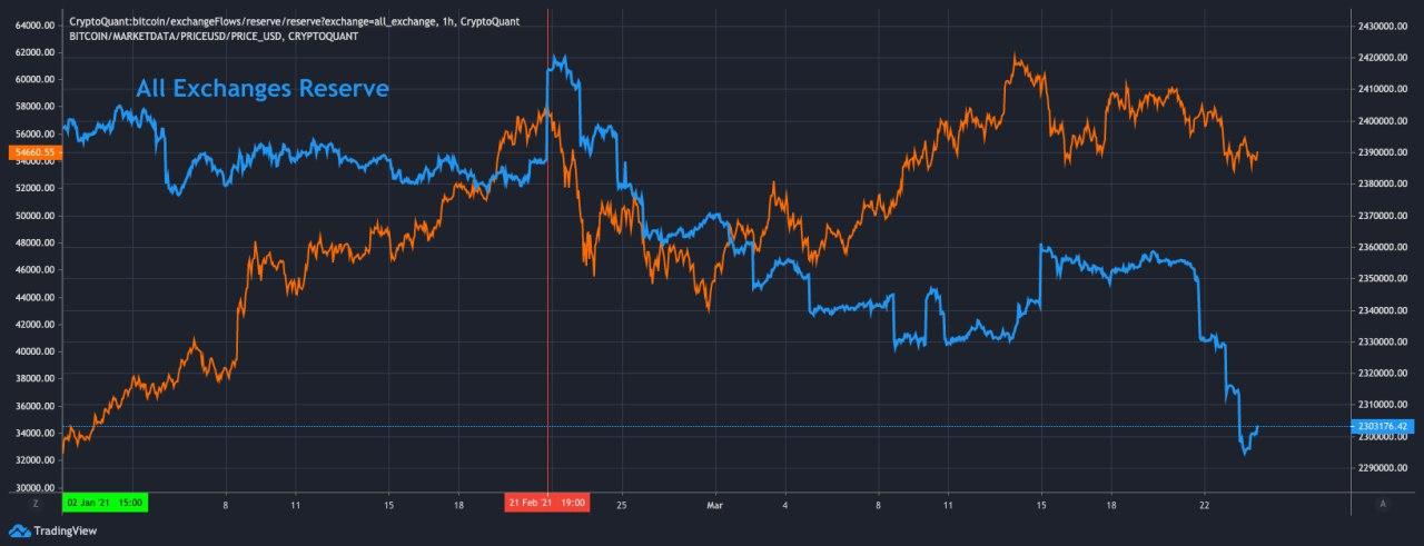 Riserve di Bitcoin sugli exchange vs. BTC/USD