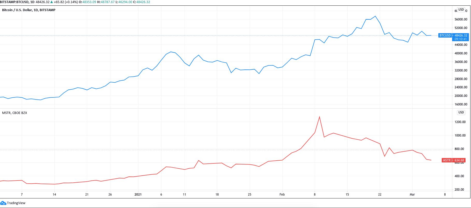"""Không còn """"hiệu ứng Bitcoin"""" nữa? Cổ phiếu của MicroStrategy giảm 50% trong 17 ngày"""