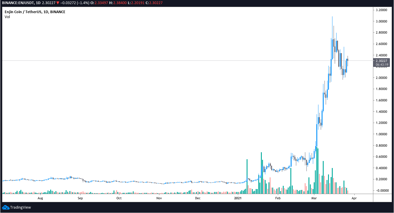 3 reasons why Enjin (ENJ) price has rallied 800% over the last month