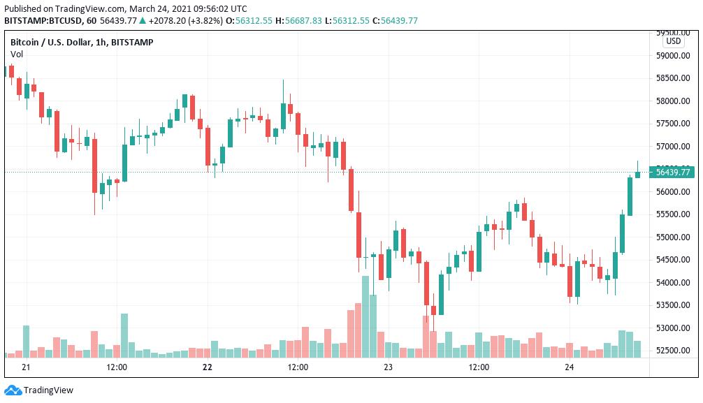 Bitcoin tackles $56K as Tesla 'Elon candle' strikes days prior to record choices expiration