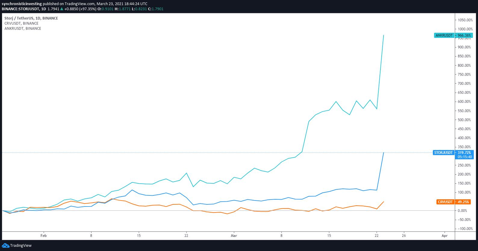 Grafico giornaliero di CRV/USDT vs. ANKR/USDT vs. STORJ/USDT