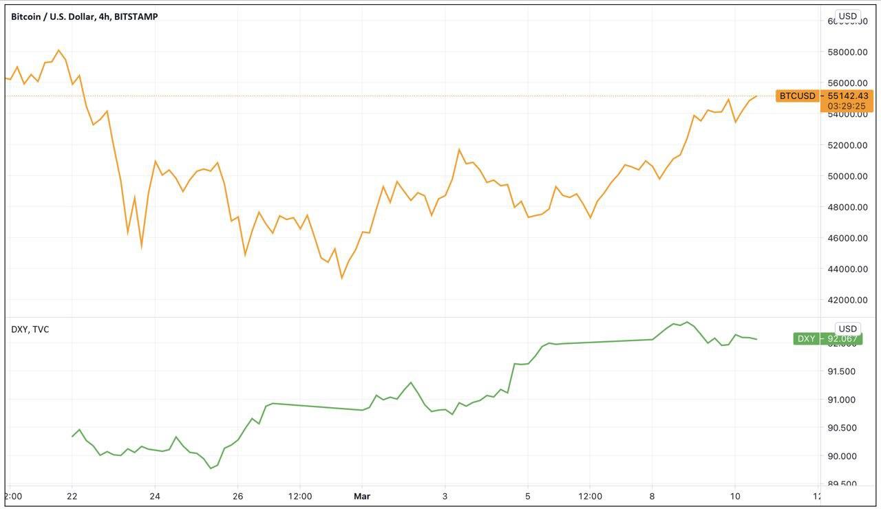 Grafico a 4 ore di BTC/USD vs. DXY