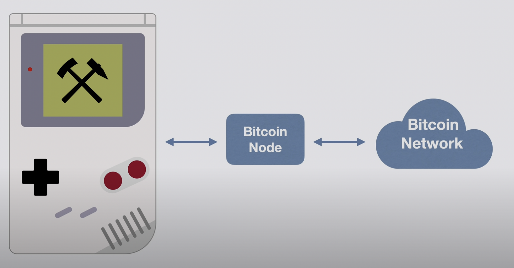 Crypto user modifies old school Game Boy for Bitcoin mining