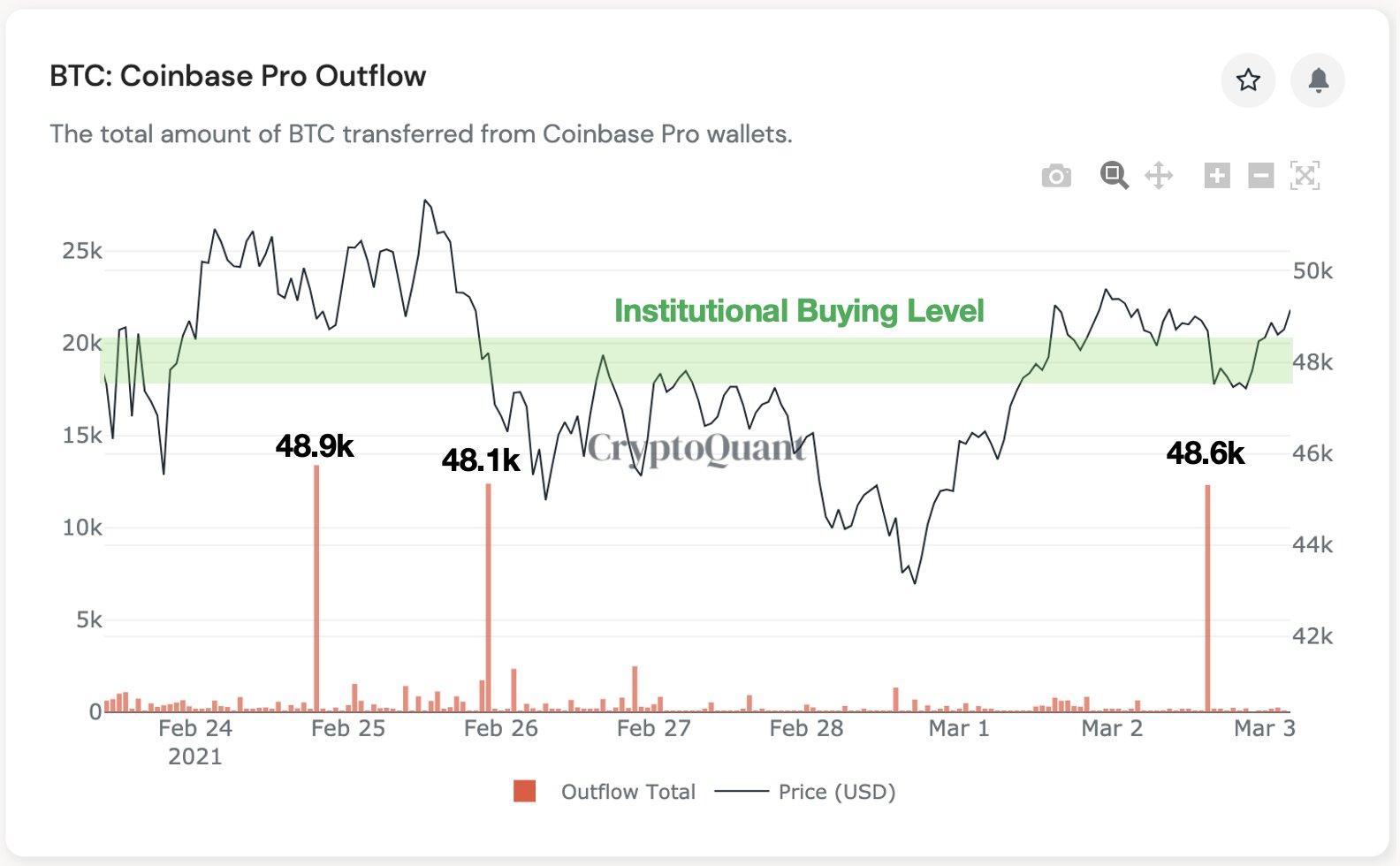 Grafico dei deflussi da Coinbase Pro