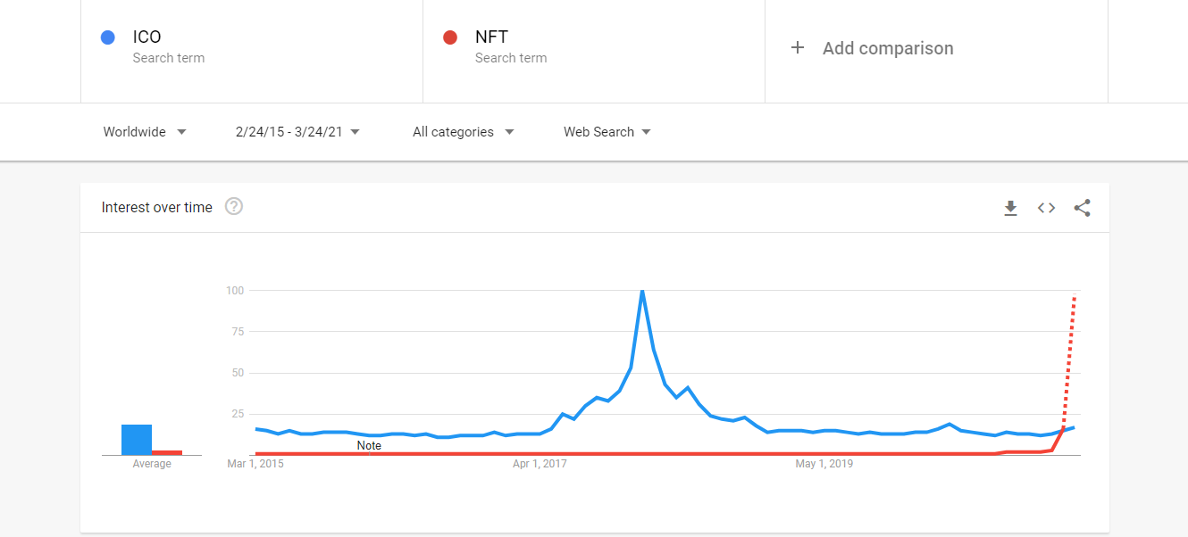 NFT searches at ICO-mania levels, a robot and Snoop Dog drop NFTs, plus more