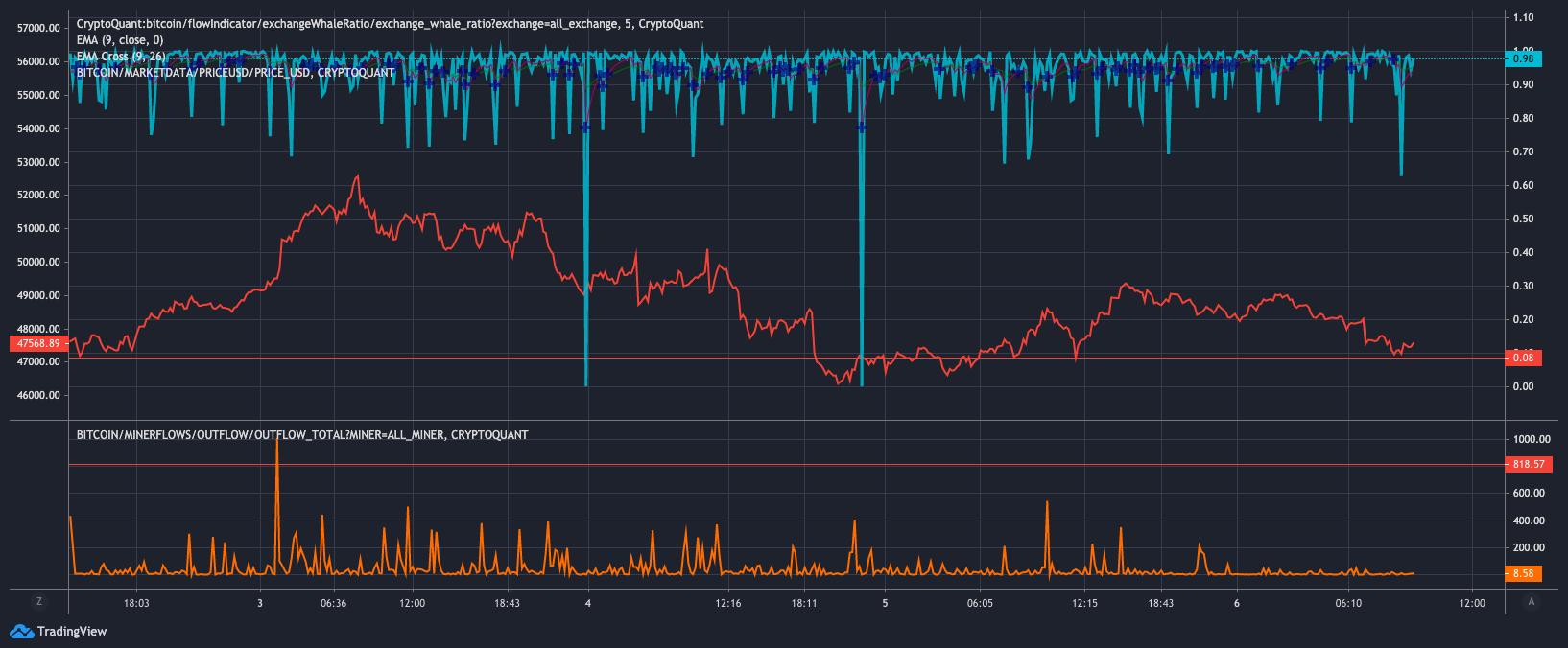 Các nhà giao dịch Bitcoin lo lắng khi giá BTC vẫn bị ghim dưới 50 nghìn đô la