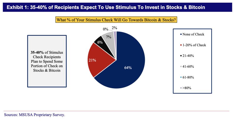 Los participantes usarán el estímulo para comprar Bitcoin