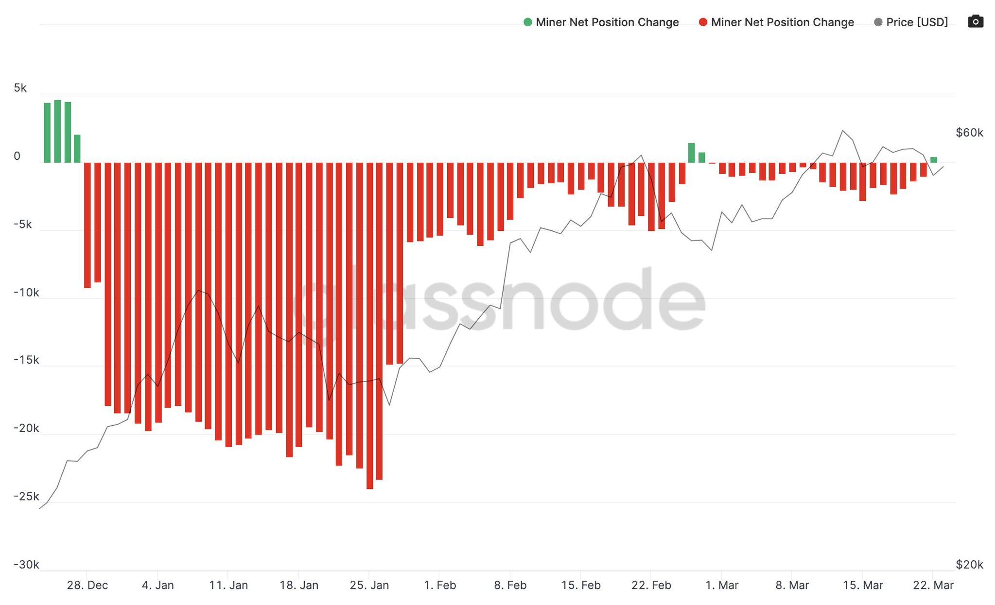 Grafico delle posizioni nette dei miner di Bitcoin