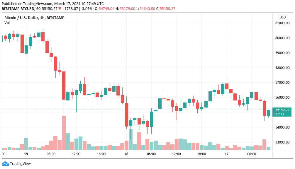 Bitcoin price dips under $55K as US bond yields touch 13-month high