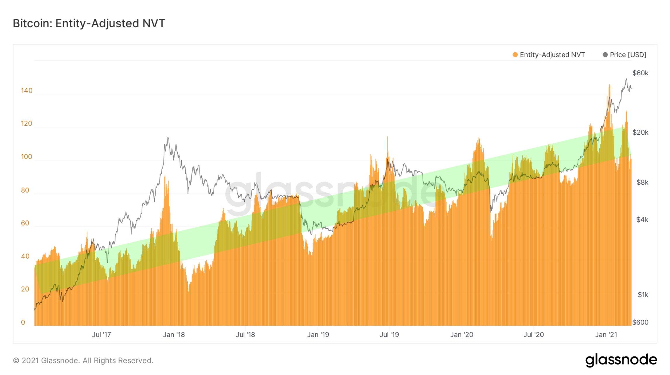 Grafico dell'entity-adjusted NVT di Bitcoin