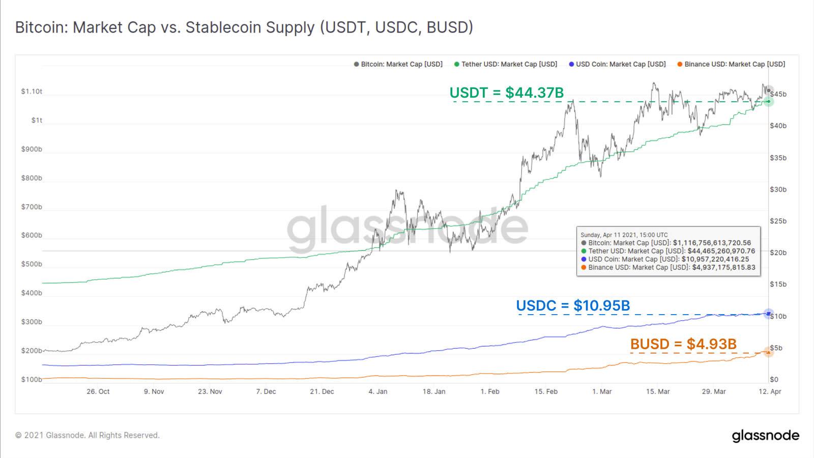 Market cap di Bitcoin vs. supply delle stablecoin. Fonte: Glassnode