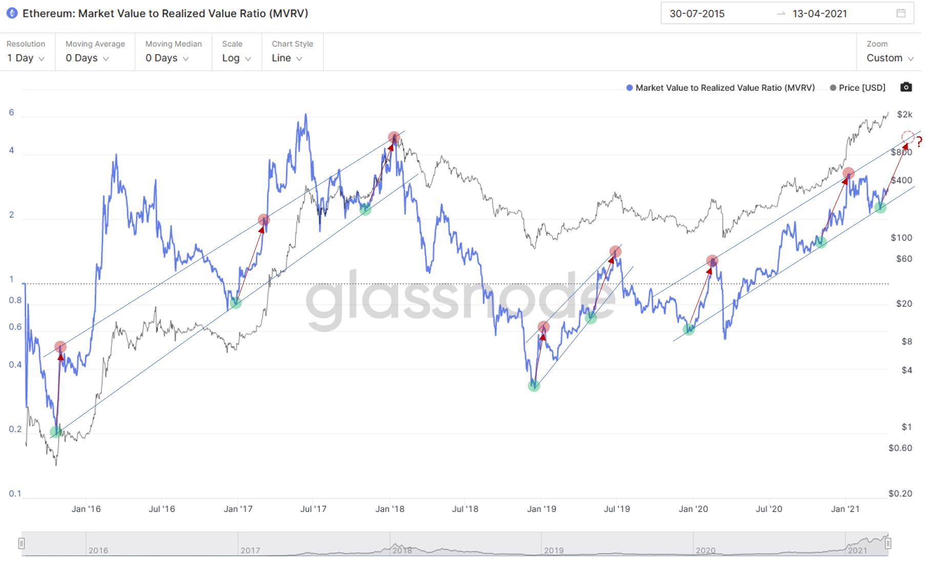 Ether Market Value to Realized Value (MVRV). Source: Glassnode
