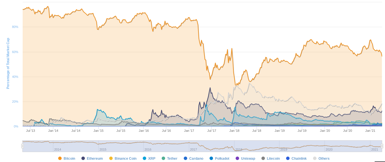 Cryptocurrency market cap dominance chart. Source: CoinMarketCap