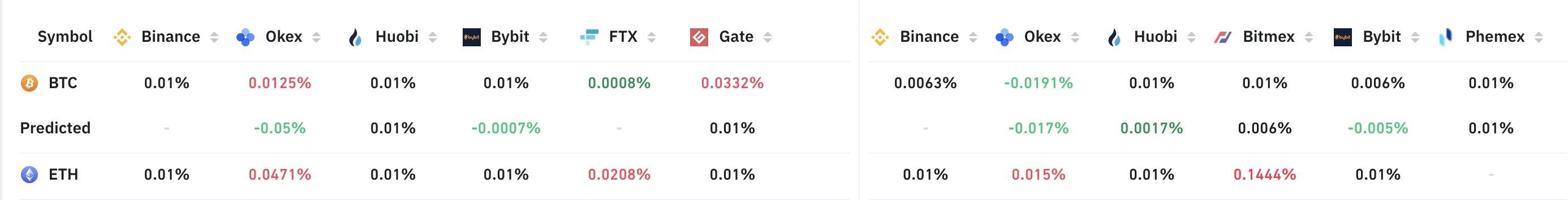 Funding rate dei future su Bitcoin
