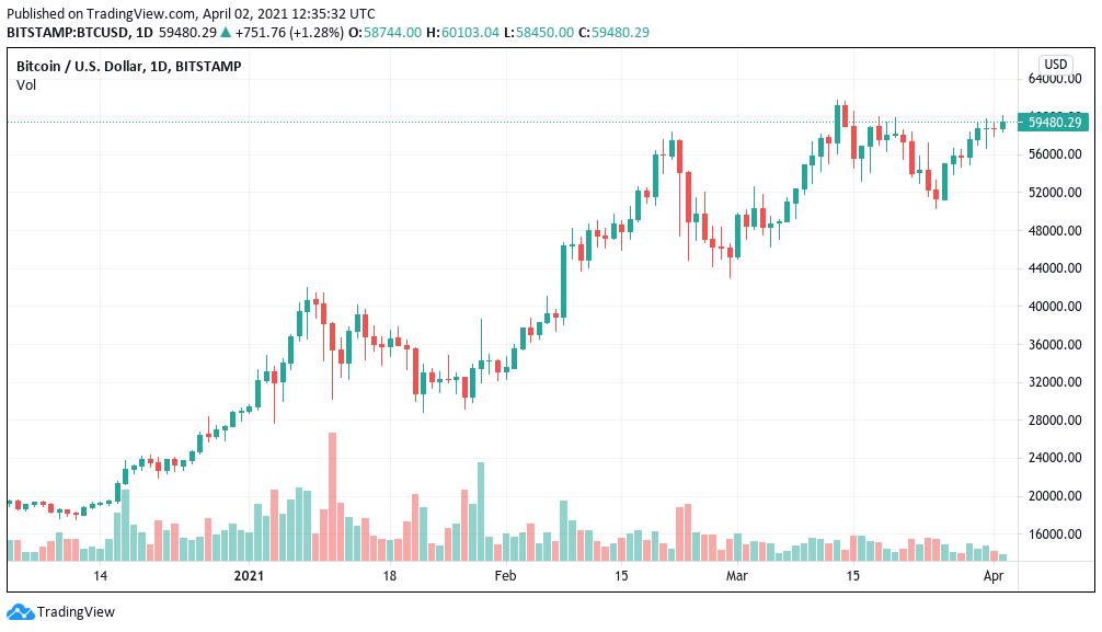 Grafico giornaliero di BTC/USD (Bitstamp)