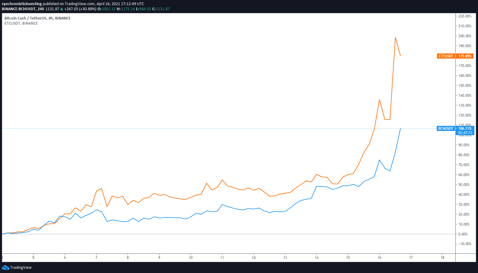 Grafico a 4 ore di BCH/USDT vs. ETC/USDT