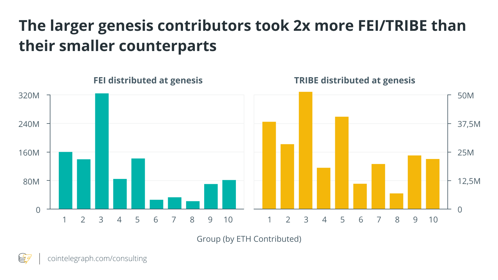 The post-genesis state of the Fei Protocol